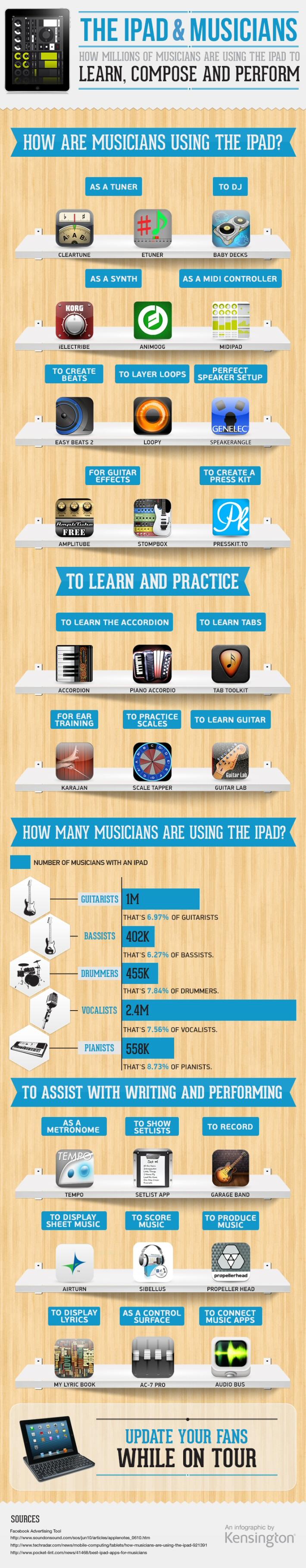 Cómo millones de músicos utilizan el iPad